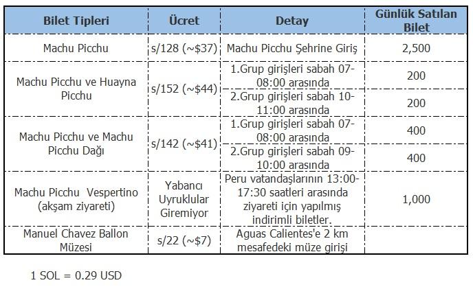Machu picchu bilet fiyatları